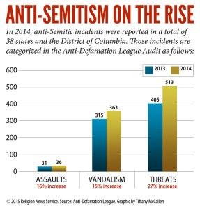 Graphic_AntiSemitism_033115_600px