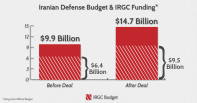 Iran_Budget_graphic